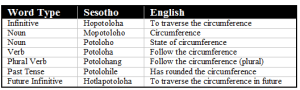 Table 1 - Sesotho set of circumference concepts.