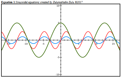 sinusoidal-wave-equations